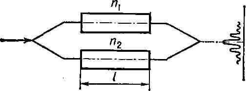 Приборы для определения ПП методами Р.наз. рефрактометрами.