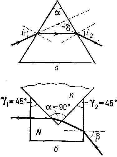 Рис. 1. Определен ние показателя преломления (ПП) п по отклонению луча в...